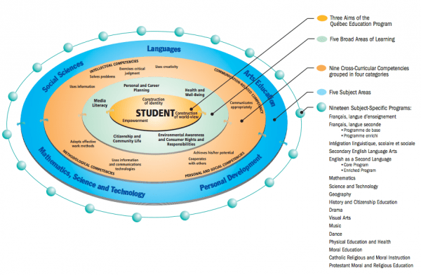 the big picture  revisiting the cross curricular competencies