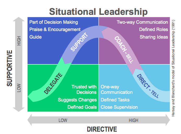 Leadership Style: Passing thoughts of a newbie one-year flash-in-the-pan principal