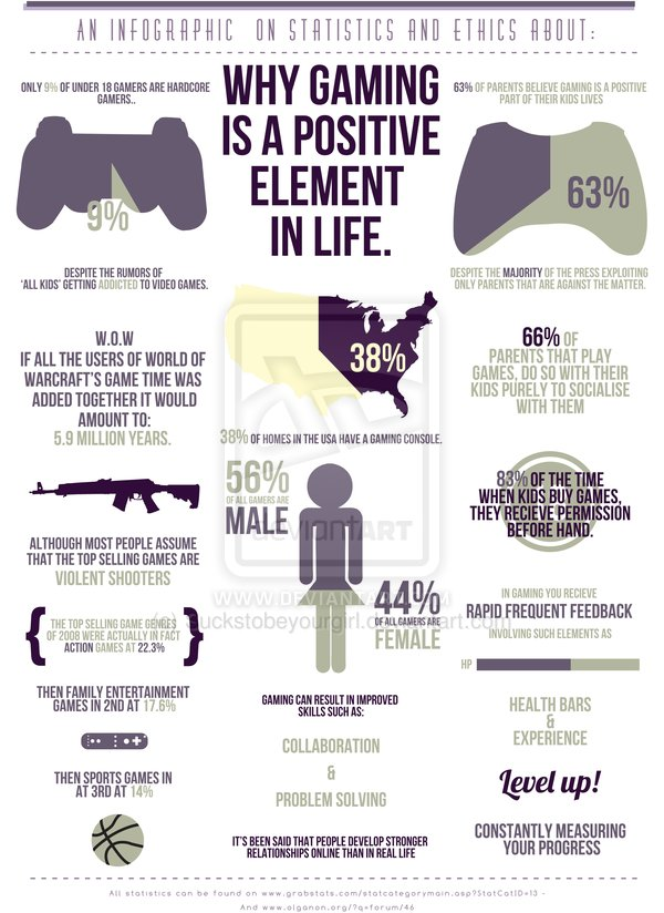infographic_on_gaming_by_suckstobeyourgirl-d4w2594
