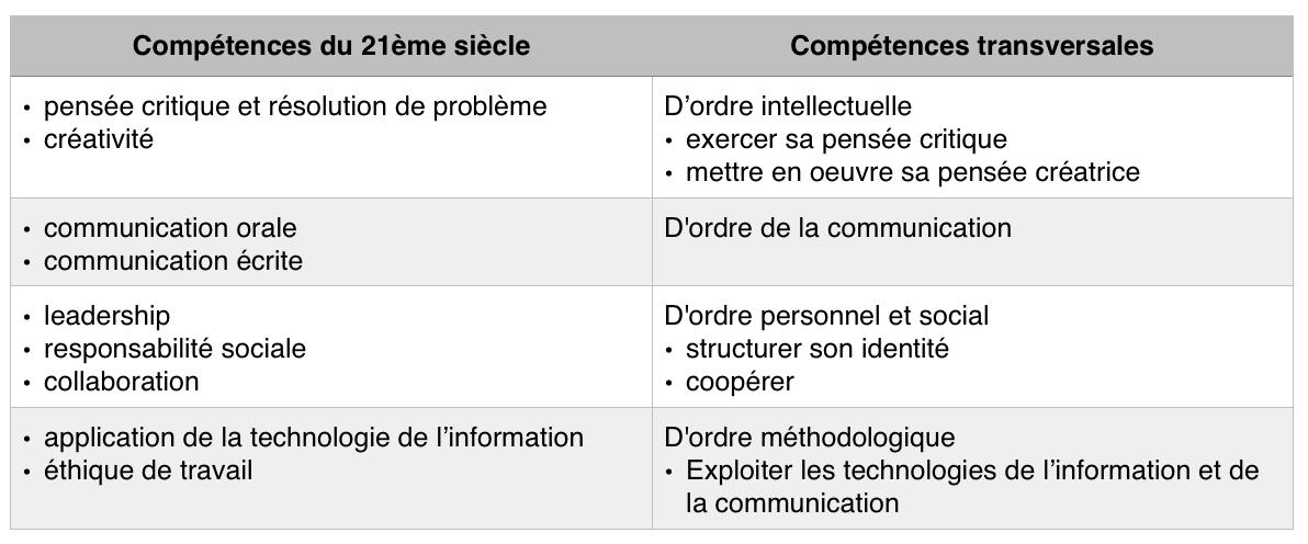 compétences 21 siecle