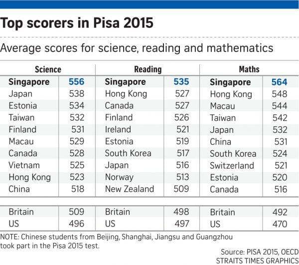 161207_Top scorers i Pisa 2015 TIEN
