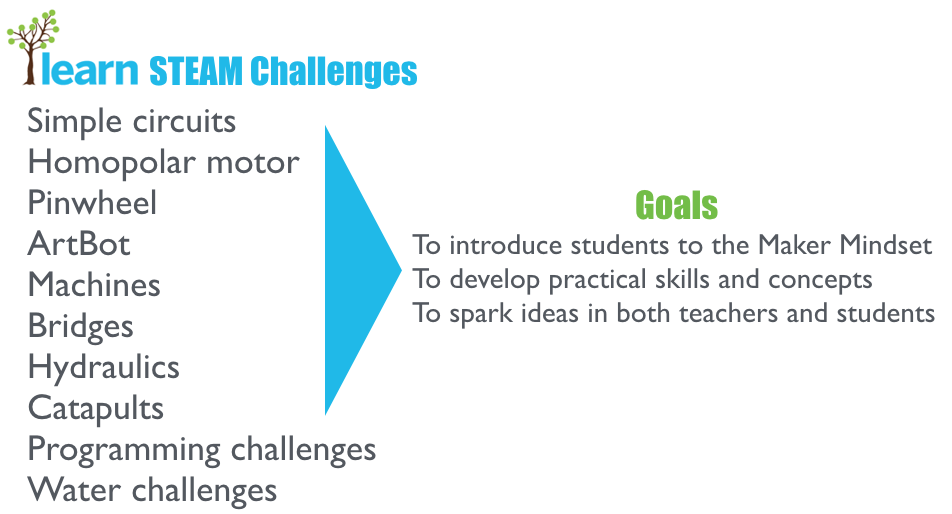 Getting Started with Makerspaces: LEARN's STEAM challenges