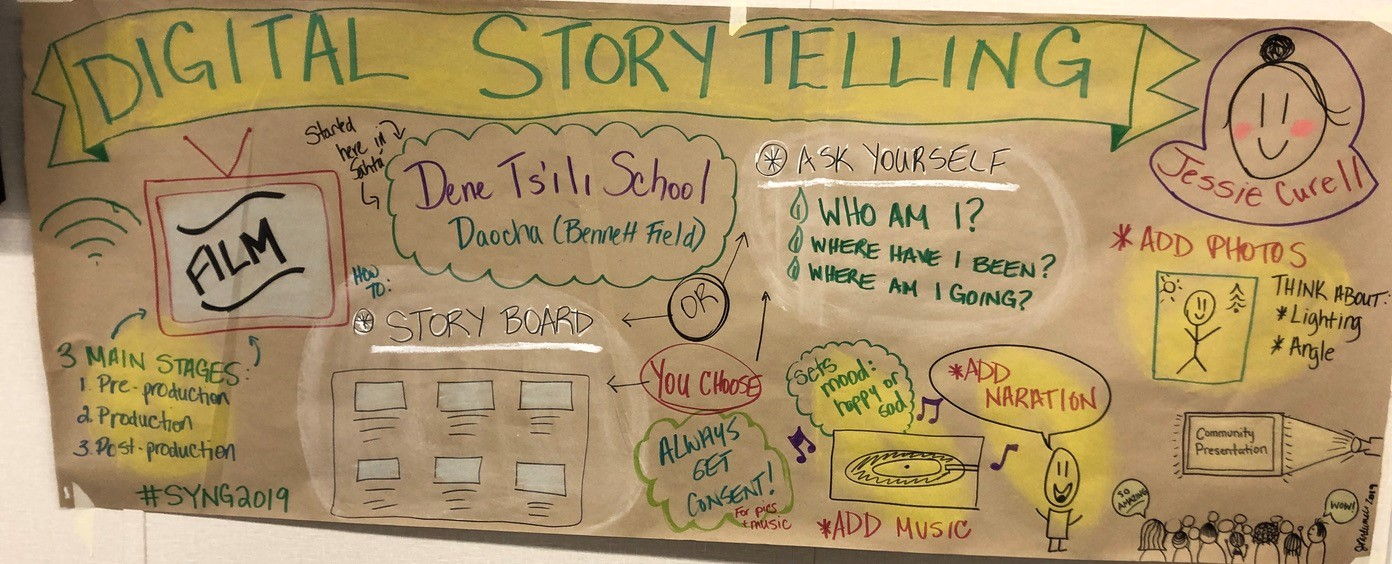 Digital Storytelling Board