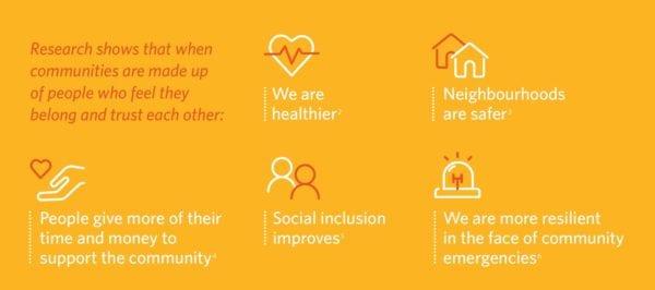 Benefits of Belonging