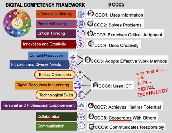 Compétence numérique - Digital Competency Framework and 9 CCC