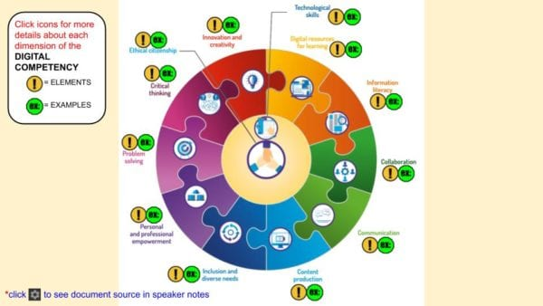 DCF Wheel - 12 dimensions, elements, and examples. Interactive