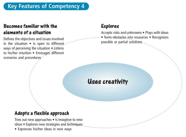 Uses creativity CCC