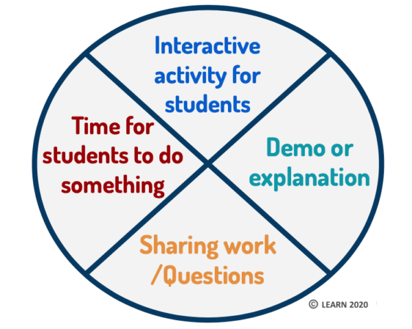 Circle divided into four sections. In each section, there are words: Interactive activity for students, Demo or explanation, Time for students to do something, Sharing work/asking questions. These sections are explained in the blog post text.