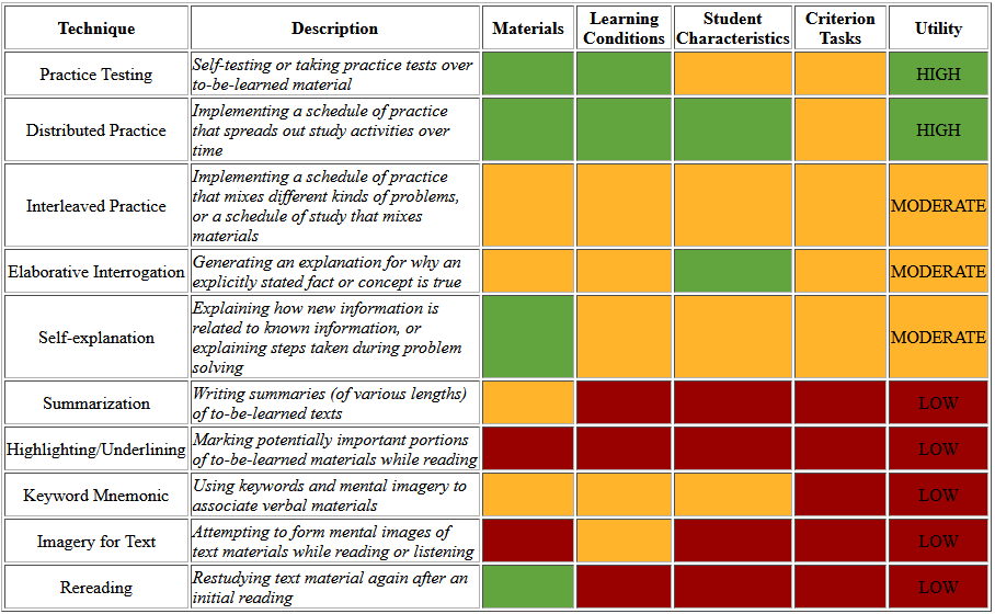 Table of Effective Learning Techniques