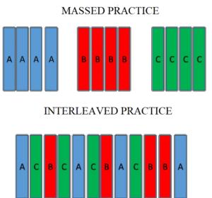 interleaved vs massed practice