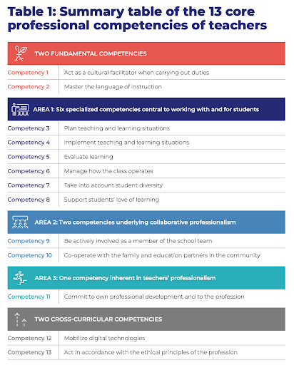 Summary table of the 13 core professional competencies of teachers